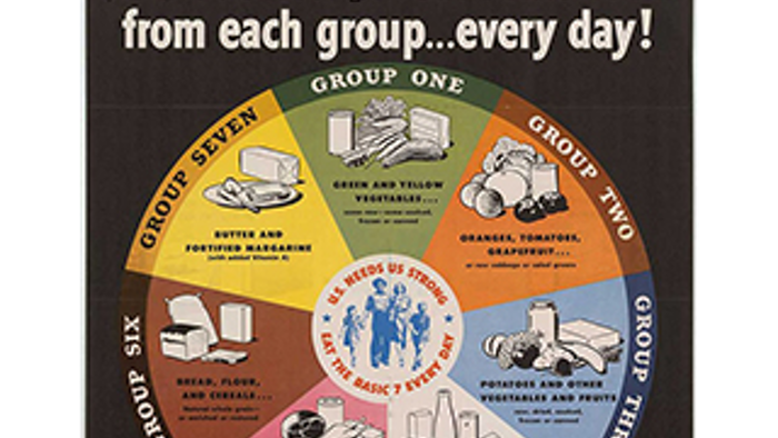 The History of USDA Nutrition Guides