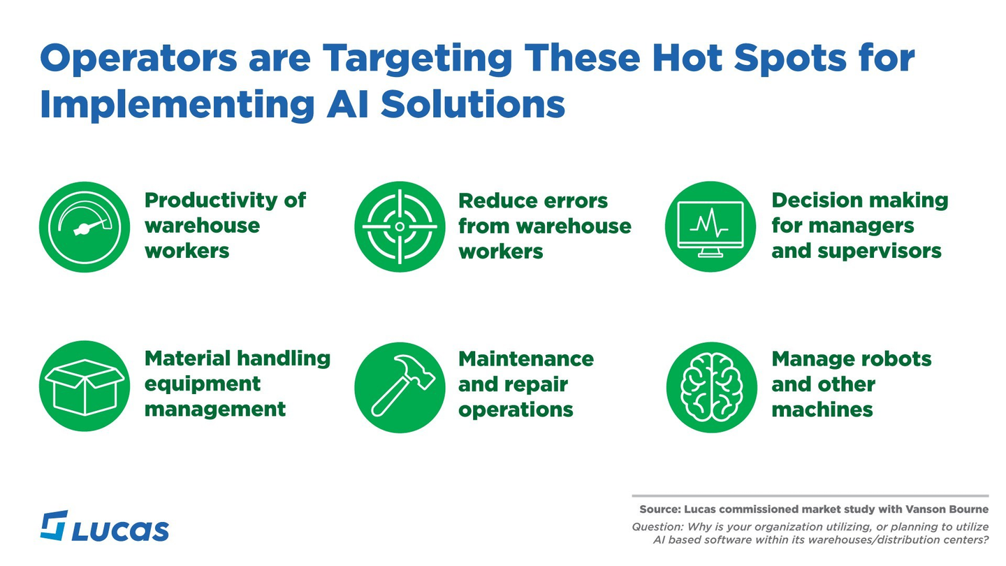 Operators Are Targeting These Hot Spots For Implementing Ai Solutions